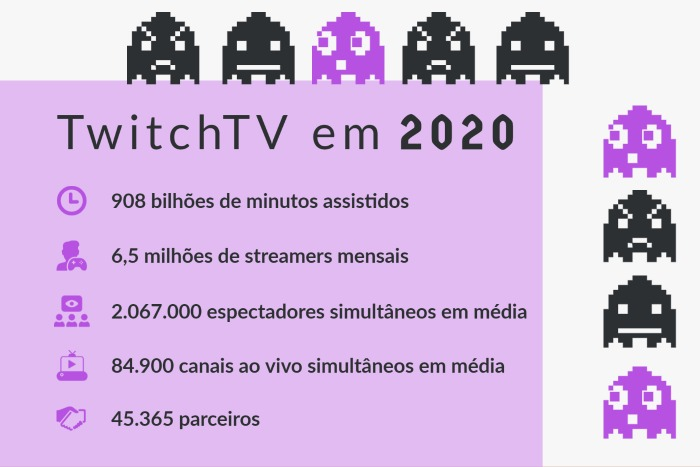 Infográfico com estatísticas do Twitch